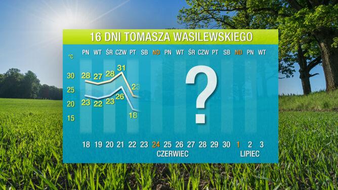 Prognoza pogody na 16 dni: <br />ochłodzenie akurat na początek wakacji