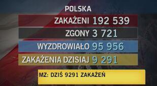 Przypadki w Polsce
